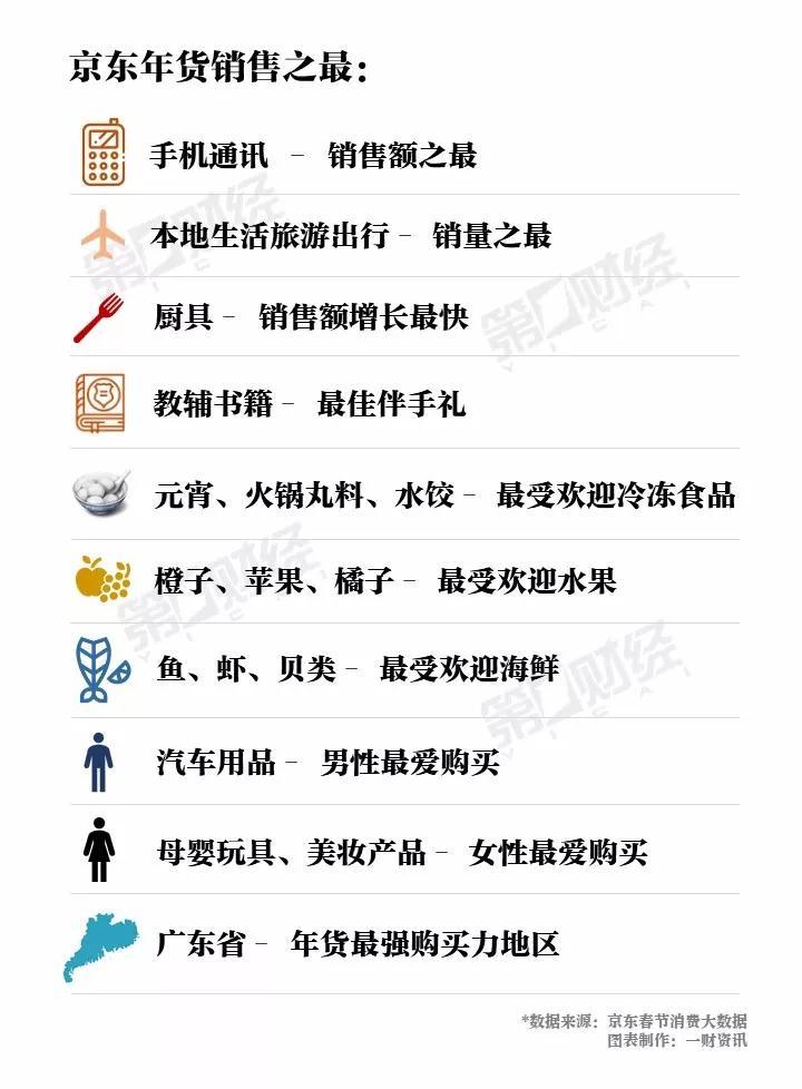 三大平台2019春节大数据揭示消费新趋势