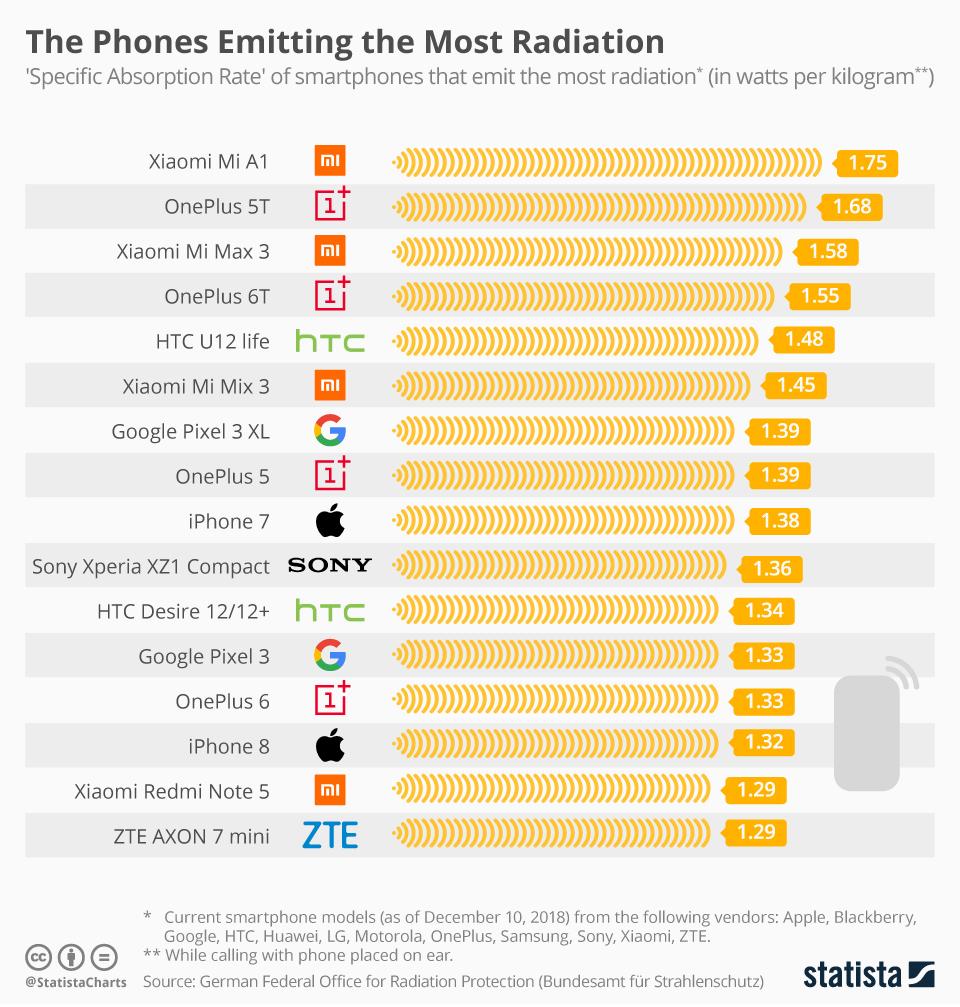 辐射最高的手机竟然是小米,手机辐射到底对人有多大影响?