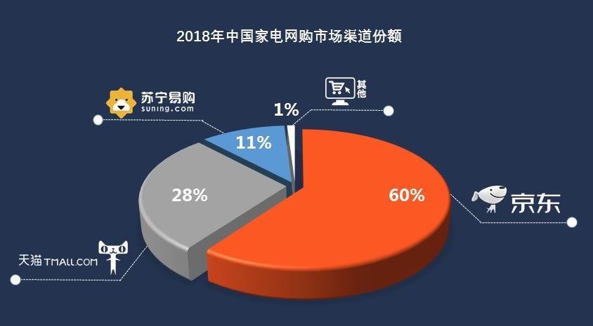 规模近6000亿 工信部发布《2018家电网购分析报告》