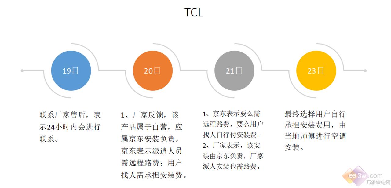 推卸责任的京东商城,将消费者的权益放在了何处?