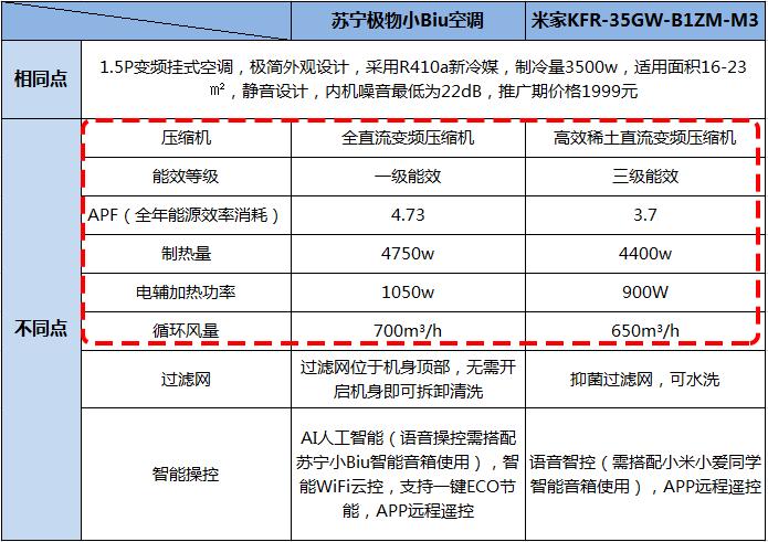 刚开售就卖光了10000台!苏宁小Biu空调对比米家爆款,冰火两重天