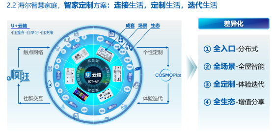 海尔梁海山:向互联网转型,海尔创建生态品牌