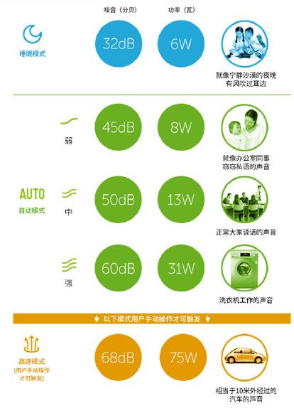 杨柳絮引发室内空气污染危机,选什么样的空气净化器最靠谱?