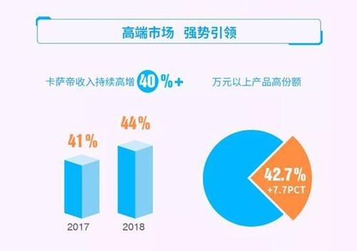 青岛海尔2018年报:卡萨帝实现高份额、高增长
