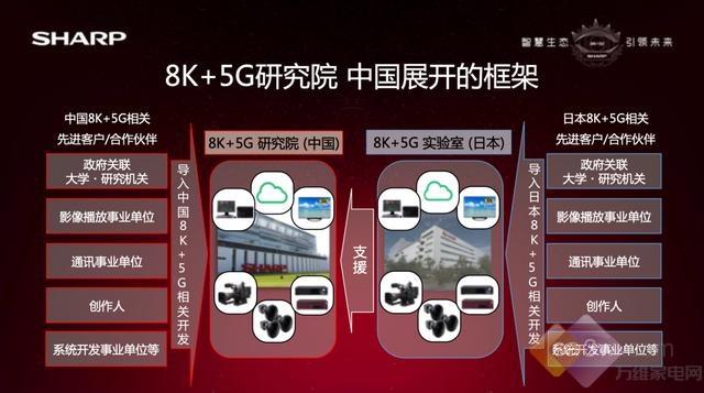 """8K+5G生态链布局落地 ,""""夏普式生活""""未来可期"""