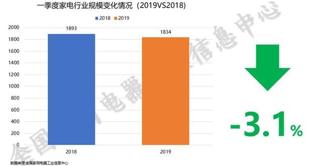 科技早闻:中国家电市场持续低迷,微信查处朋友圈打卡诱导行为