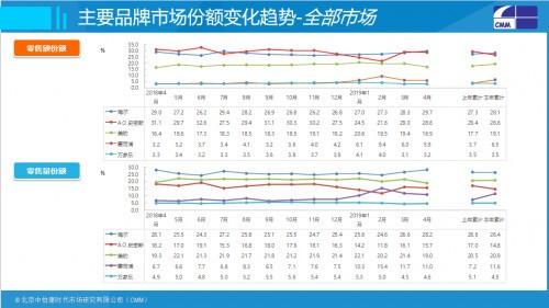 中怡康:大品牌领先优势明显 海尔热水器21.2%市场份额第一