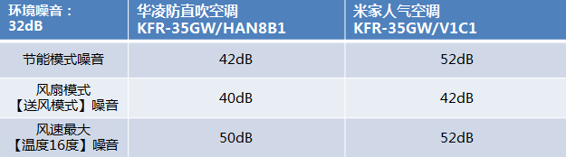 米家VS华凌,互联网爆款空调巅峰对决:性能篇