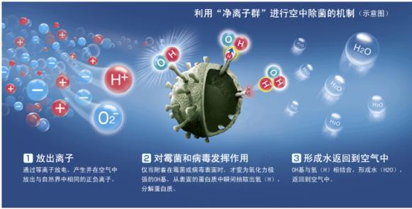 夏普KI-CJ70-W净化器,50000PCI净粒子群给你不一样空气