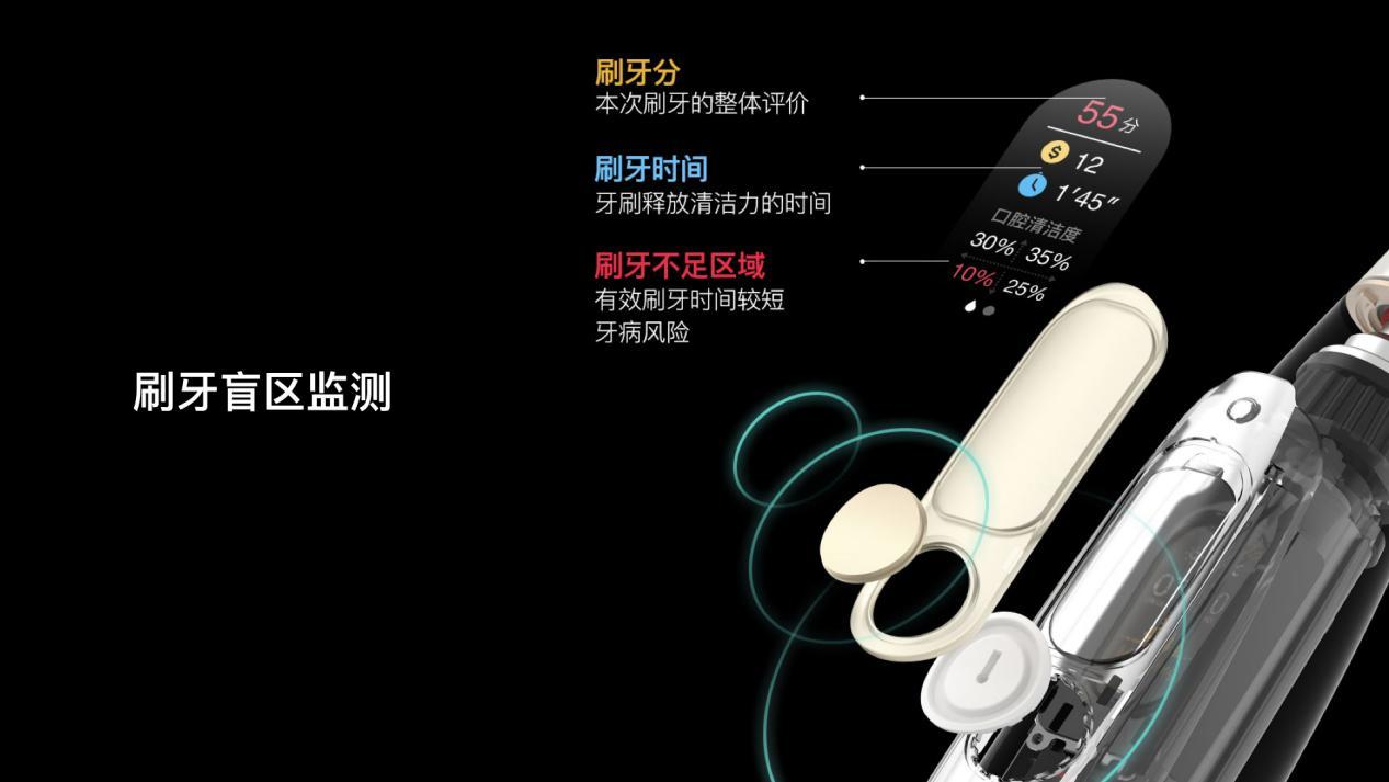 众筹仅249!Oclean X新品智能触屏电动牙刷6日开抢