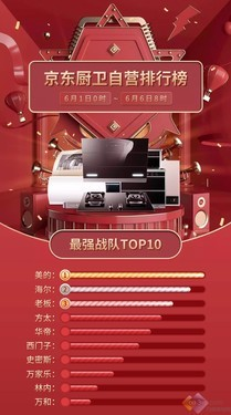 618京东厨卫家电最新榜单来了!品牌角力暗流涌动