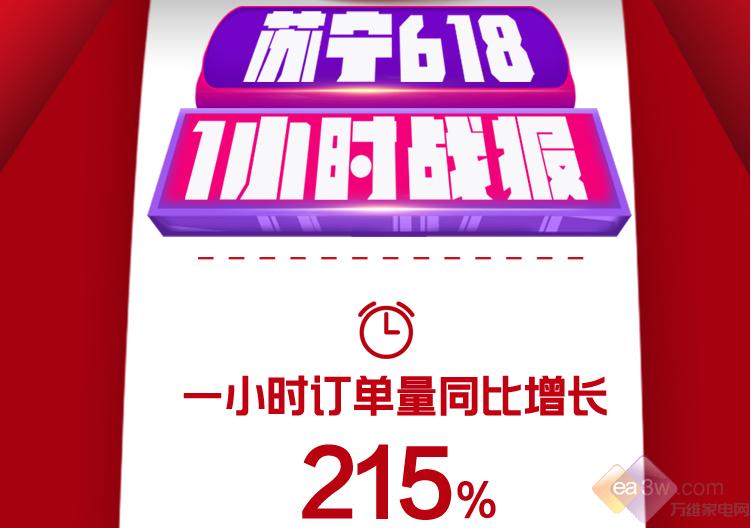苏宁618海尔等品牌1小时内破亿,垃圾处理器同比暴增1433%