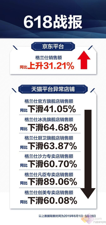 格兰仕618京东整体大涨,核心品类当日增幅超60%