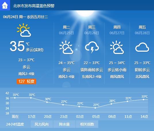 这个夏天,打败我的不是天真,是天真热!
