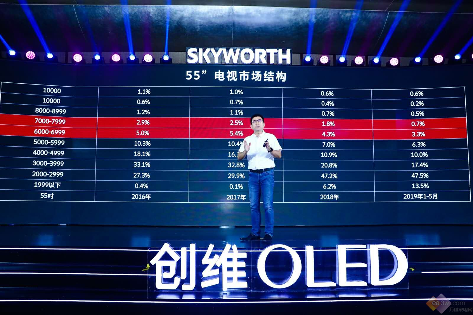 创维王志国:OLED不是创维的护城河,而是整个彩电行业的护城河