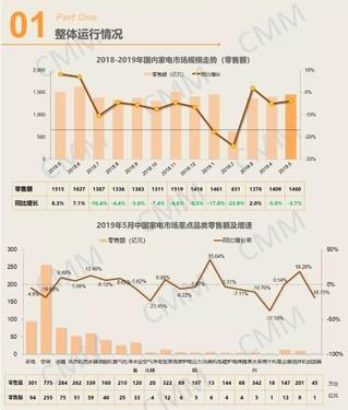 5月国内家电市场降幅收窄,这些品类销售有亮点