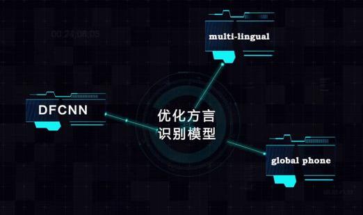 国内人工智能电视的方言识别,现在进行到什么地步了?