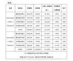 """北京消协抽检25款空调,究竟格力是否""""不合格""""?"""