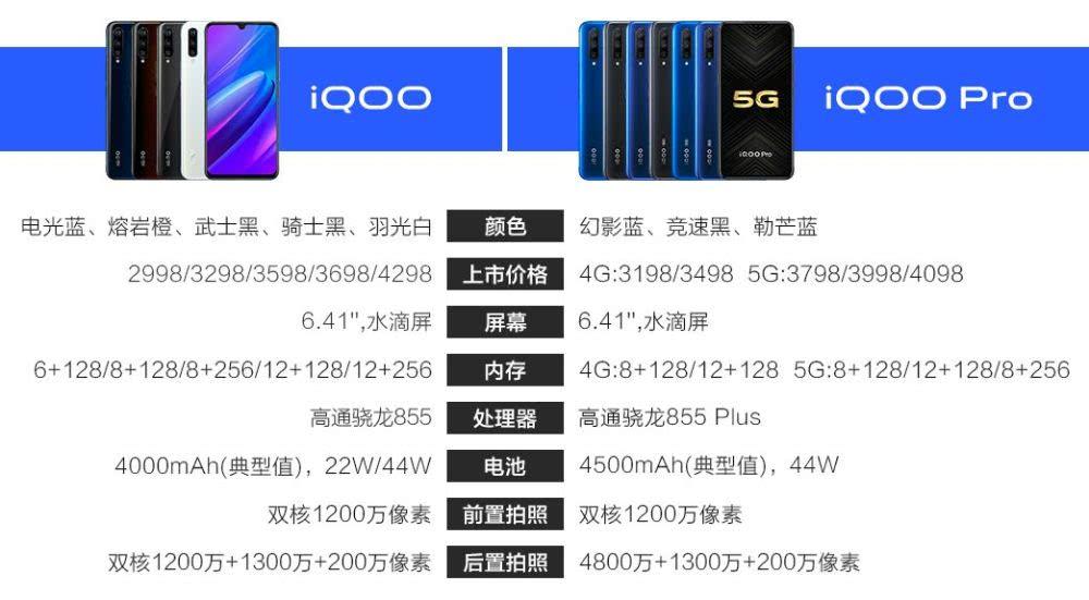 科技早闻:中国电信确认5G独立组网时间表,vivo发布5G智能旗舰机