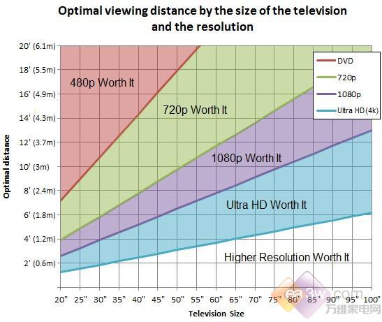 新婚家电选购指南——电视该选多大才合适?