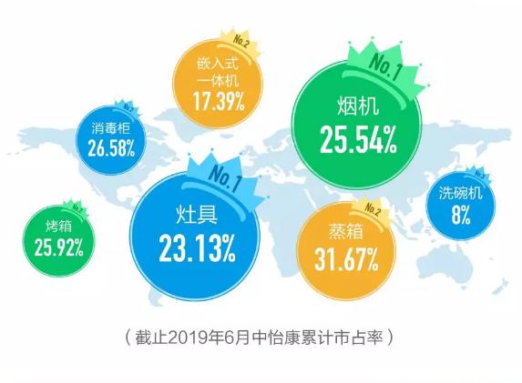解读2019上半年烟灶市场:为何老板电器的机型最畅销