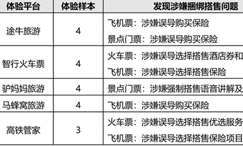 途牛等捆绑销售你遇到了么?北京消协互联网消费调查结果出炉