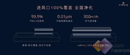 高端空调行业再洗牌  coKiing 高端AI空调定义未来空调