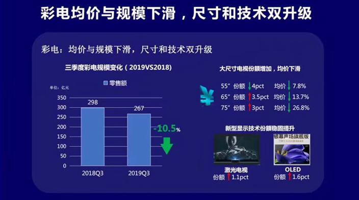 海尔电视:场景生态加速落地推动线上线下逆势高增长