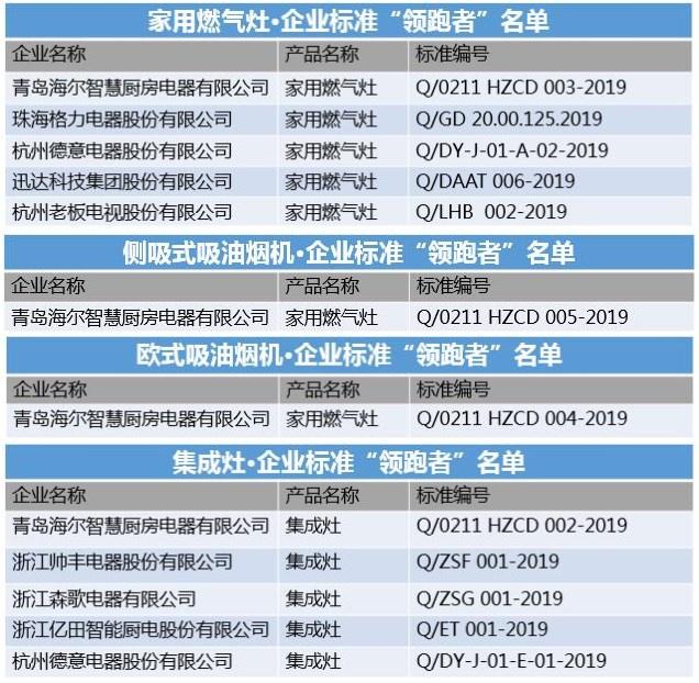 """2019年企业标准""""领跑者""""名单发布:海尔厨电4次上榜"""