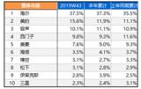 京东双11冰箱竞速榜:海尔、美的、西门子稳居前三
