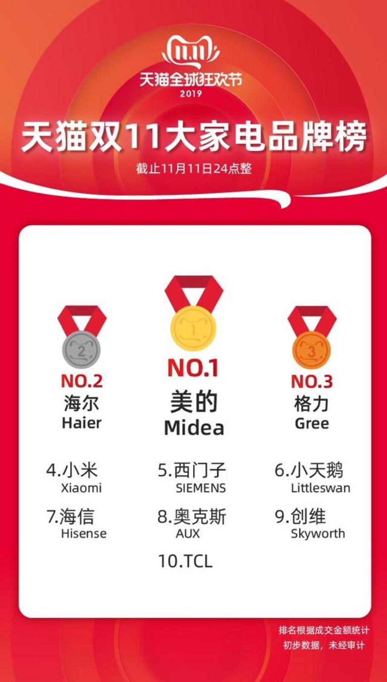 """2019""""双11""""各大品牌销售排行榜,看看最受大家欢迎的品牌有哪些?"""