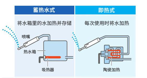 """智能马桶盖的""""即热式""""和""""储水式""""之间的区别,你知道吗?"""