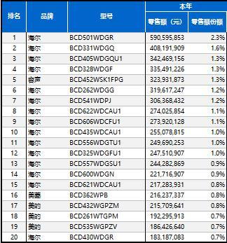 中怡康发布畅销榜TOP20:6款是海尔全空间保鲜冰箱
