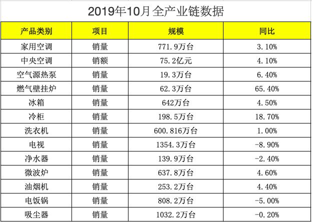 燃气壁挂炉10月同比增长65.4%!这个品类凭什么独获恩宠?
