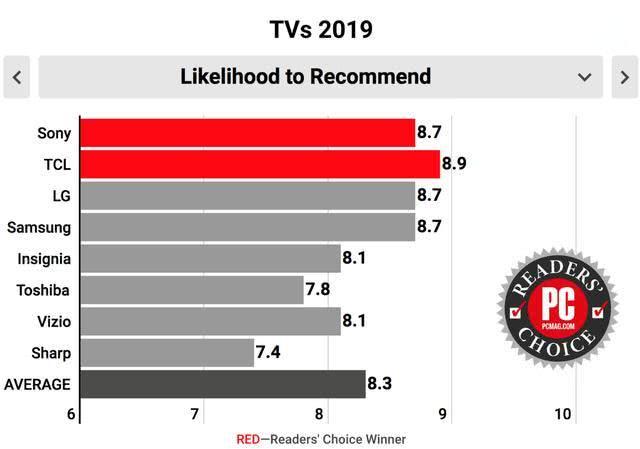 美国PCMAG将2019电视读者选择奖给了TCL