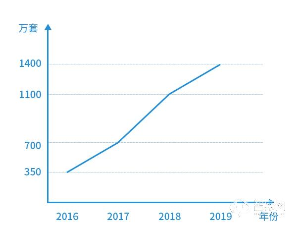 在变革中前进 | 2019中国智能门锁行业年度回顾