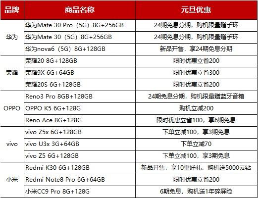 2020年第一波薅羊毛!苏宁年货节手机换新补贴高达1500元
