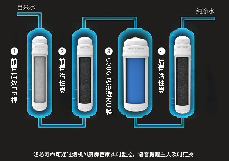 告别不靠谱的自来水,你需要一台樱雪AI智能净水器P8净水器!