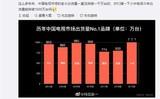 """小米电视要打破1000万台""""魔咒""""?  微博大V""""开骂"""":吹"""