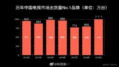 """小米电视打破""""魔咒"""",提前完成2019年中国市场1000万台的目标!"""