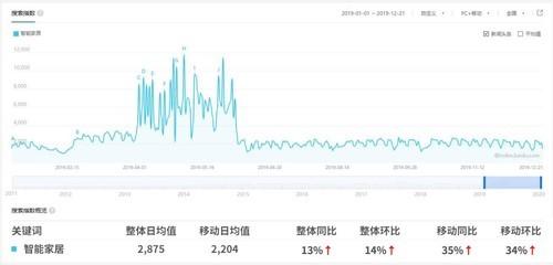 2019智能家居行业大数据报告发布:智能家居,逆势生长!