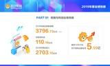 快讯:苏宁易购发布2019业绩快报,商品销售规模3797亿元