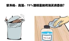 紫外线、高温、75%酒精是如何消灭病毒的?家用消毒柜的消毒方法有哪些?