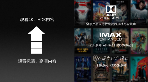 """""""芯""""视界 更智慧,索尼中国领先全球上市春季全系列电视新品"""