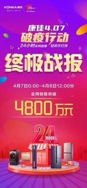 康佳白电全网24小时直播销售创新高,引领白电行业破局