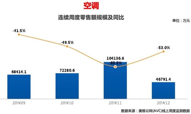 2020年第12周空调快报:线上零售额同比降53%