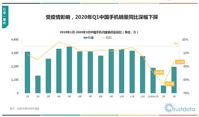 科技早闻:一季度OPPO手机销量中国市场第一,MacBook Pro左侧充电或导致机身发热严重