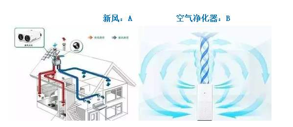 新风到底是什么?它与空气净化器、中央空调的区别?
