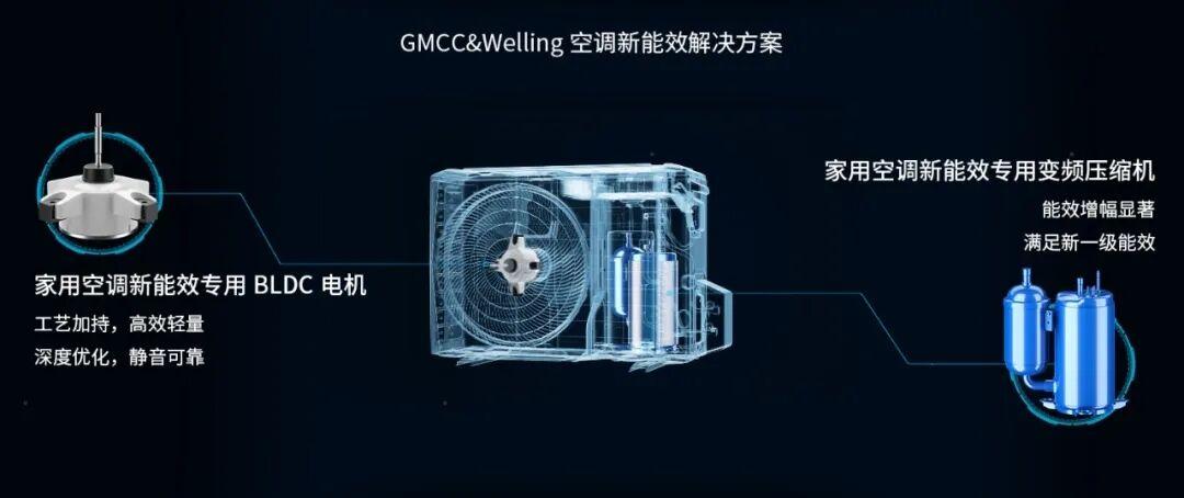 """""""苟日新,日日新,又日新"""",GMCC&Welling创新步履不歇"""