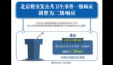 北京下调应急响应级别,但进京要不要做核酸检测?